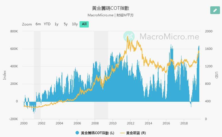 黃金與日元