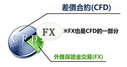 匯保證金交易和差價合約CFD有何差別?