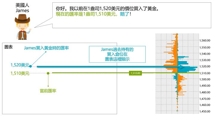 外匯保證金交易台灣