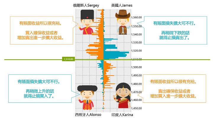 外匯交易是什麼